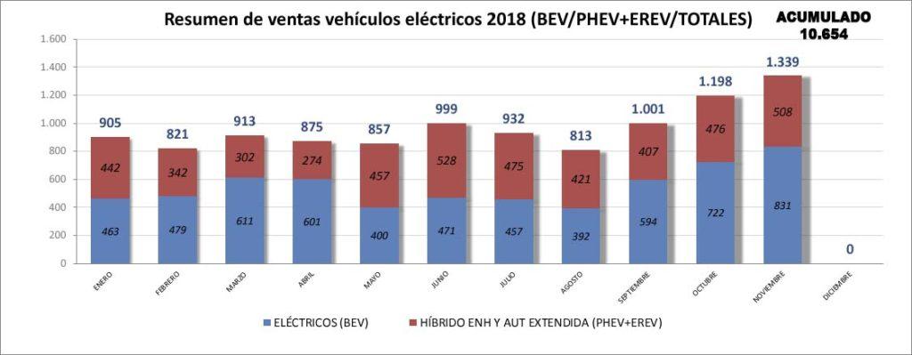 Ventas de coches eléctricos 100% frente a Híbridos enchufables