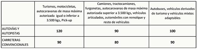 Tabla de velocidad máxima recogida en la modificación del artículo 48 del Reglamento General de Circulación