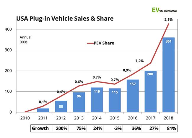 Porcentaje de ventas de vehículos eléctricos y de crecimiento en Estados Unidos