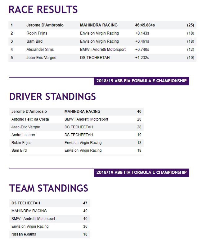 Resultados de la Segunda Carrera de la Fórmula E en Marrakesh