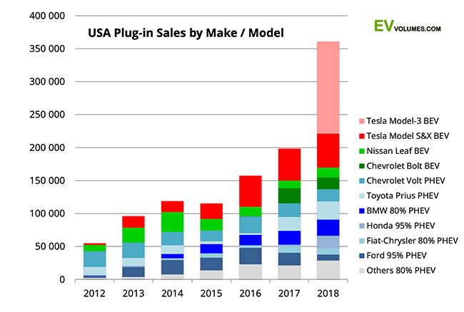 Ventas de vehículos eléctricos en Estados Unidos por modelos