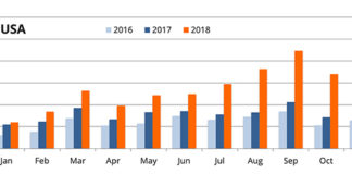 Ventas de vehículos eléctricos en Estados Unidos durante 2018