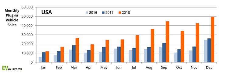 Ventas de vehiculos electricos en el mundo 2018