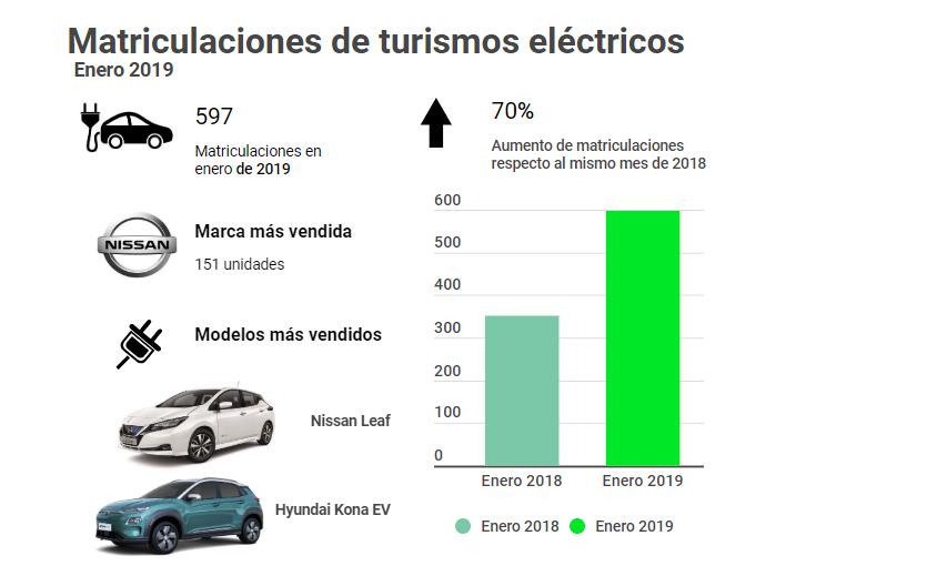 Así has sido el mes de enero de 2019 para el mercado eléctrico