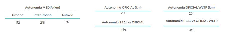 Resultado Estudio Eficiencia LeasePlan Hyundai Ioniq