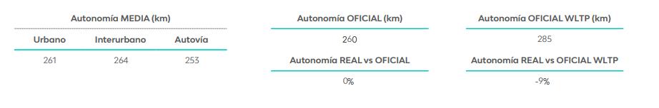 Resultado Estudio Eficiencia LeasePlan BMW i3