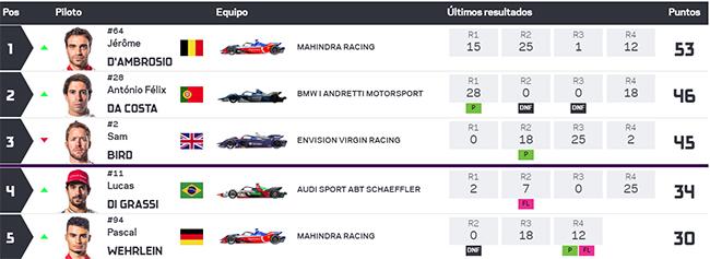 Clasificación tras 4 carreras