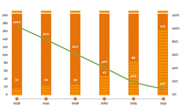 Gráfico. Posibles escenarios de electrificación. Crecimiento matriculaciones eléctricos y años en electrificar. Fuente: Solera