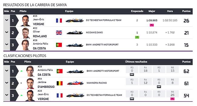 Resultados de la sexta carrera de Sanya y clasificación de pilotos