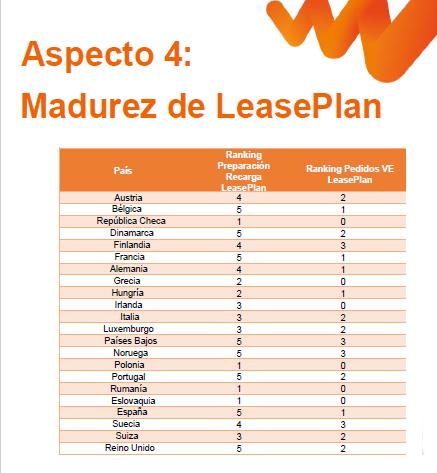 Análisis de LeasePlan, como compañía, en los países de la UE