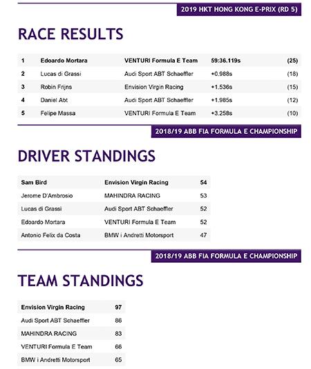 Resultados de la quinta carrera de la Fórmula E