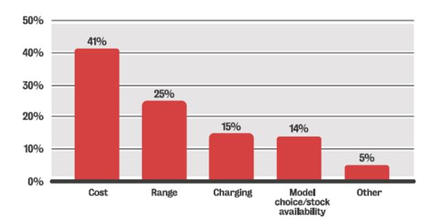 Barreras para el despliegue de la movilidad eléctrica