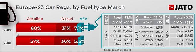 Matriculaciones europeas por tipo de combustible