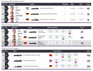 Clasificación de carrera. Clasificación general de pilotos y equipos.