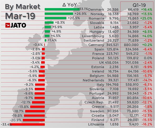 Datos de mercado de marzo 2019 y del primer trimestre en Europa.