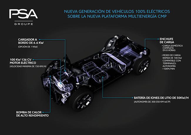 CMP, una de las plataformas modulares multi-energía de PSA para la fabricación de nuevos modelos