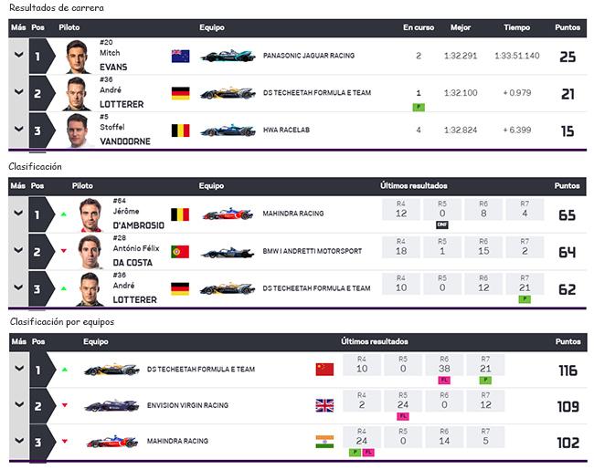 Clasificación de pilotos y de equipos tras la séptima carrera en Roma