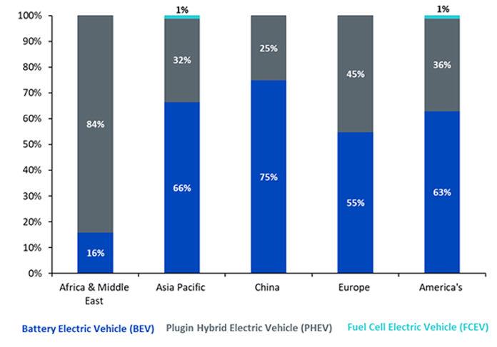 Ventas mundiales de vehículos electrificados en 2018, según el informe de Wisdom Tree