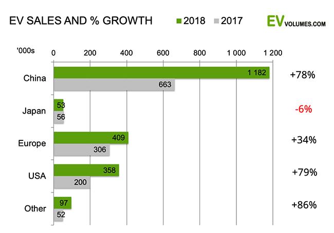 Porcentaje de ventas y crecimiento por mercados
