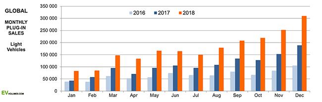 Ventas comparativas por meses, en 2016-17-18