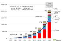 Las ventas de vehículos electrificados y su cuota de mercado durante 2018