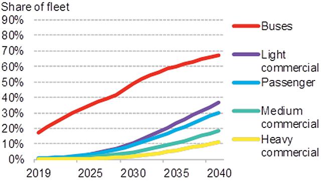 Cuota de flota de vehículos eléctricos por segmento. BNEF