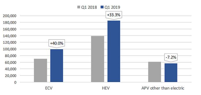 ACEA. Matriculaciones de vehículos electrificados en la Unión Europea durante el primer trimestre de 2019.