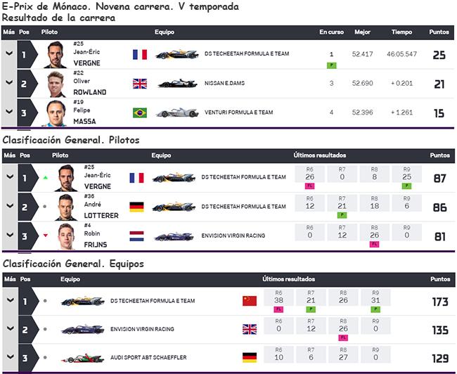 Resultado de la novena carrera y clasificación general tras la jornada de Mónaco.