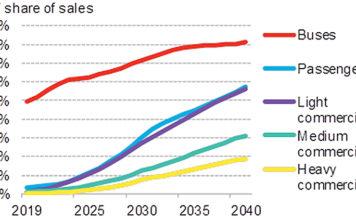 Cuota de ventas anuales de vehículos eléctricos por segmento. BNEF pronostica que la revolución del transporte eléctrico se extenderá rápida a todos los segmentos.