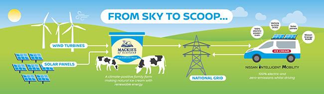 El ecosistema de helados cubre todo el ciclo, desde la producción en granja, pasando por la elaboración, hasta llegar al cliente de helados.