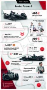 Infografía de Porsche sobre su camino hacia la Fórmula E.