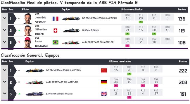 Clasificación final de la quinta temporada de la Fórmula E.