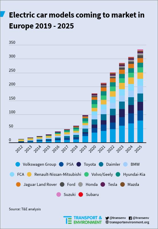 producción de vehículos eléctricos