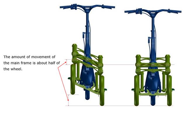 El movimiento de la estructura se sincroniza con las ruedas.