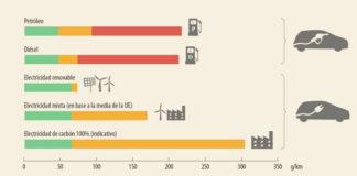 Ilustración 2 del informe: Ciclo de vida de las emisiones de CO2 para distintos tipos de vehículos y tipos de combustible.