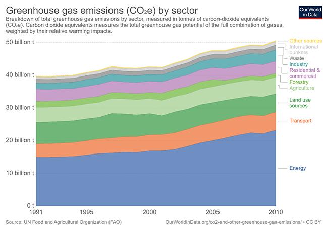 Evolución del consumo mundial de energía según origen en millones de toneladas equivalentes de petróleo en los últimos 25 años.