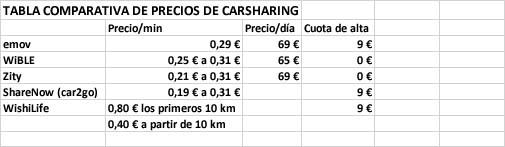 comparativa de carsharing