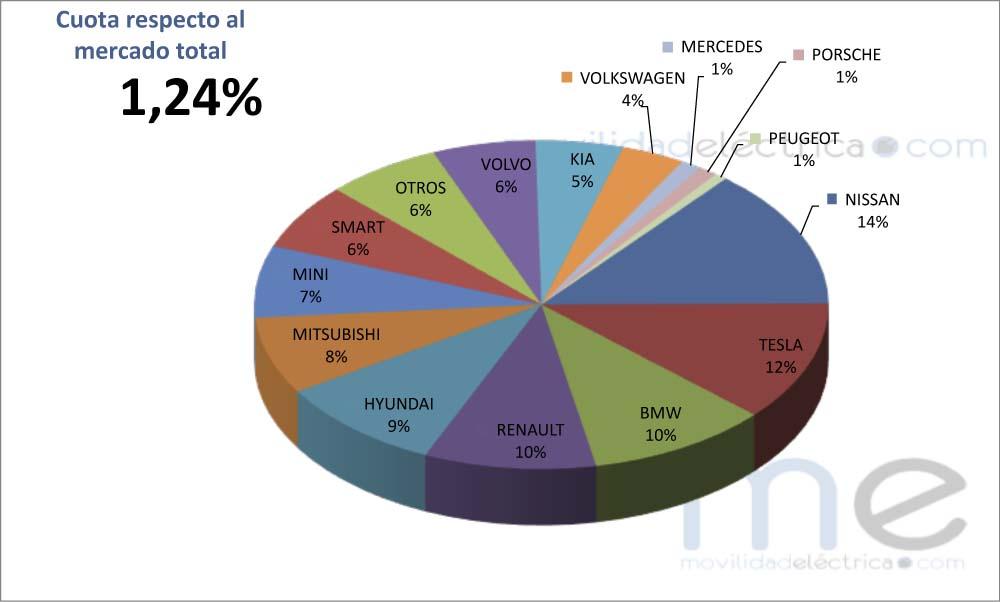 Cuota mercado de vehículos eléctricos