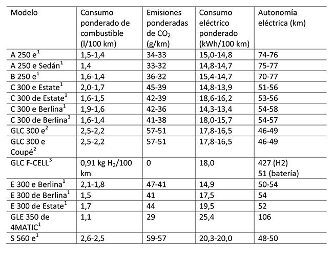 Vehículos híbridos enchufables de Mercedes-Benz. Consumo y emisiones.