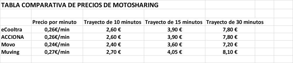 Comparativa de motosharing