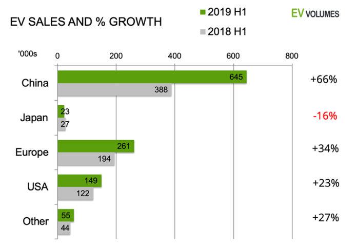 Ventas globales de vehículos eléctricos e híbridos enchufables durante el primer semestre. EVvolumes.