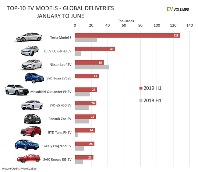 Vehículos eléctricos o PHEV más vendidos en el mundo durante el primer semestre.
