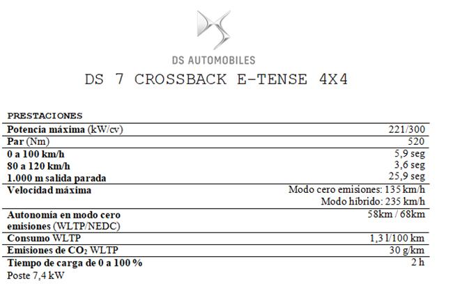 Algunos de los datos de la ficha técnica del vehículo.