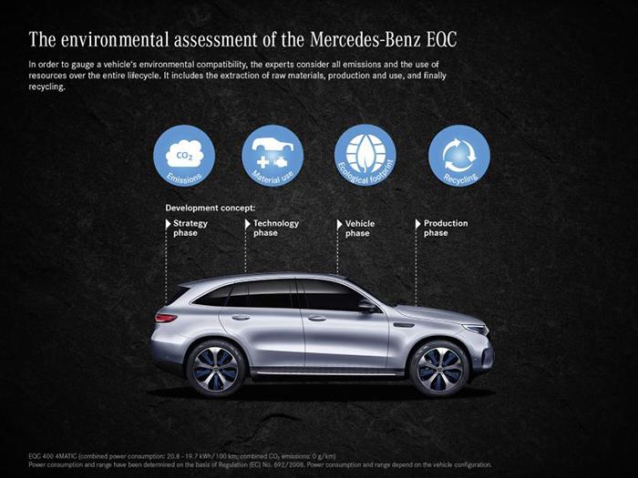 Test medioambiental del ciclo de vida del Mercedes EQC.