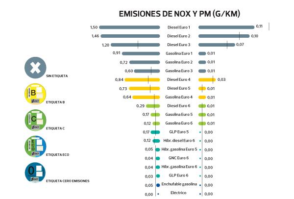 Emisiones OCU
