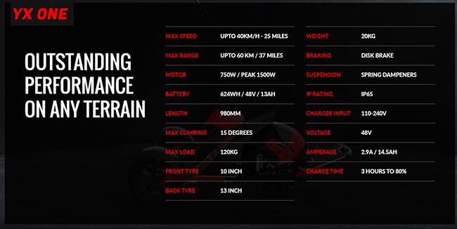 Ficha técnica del YX One.