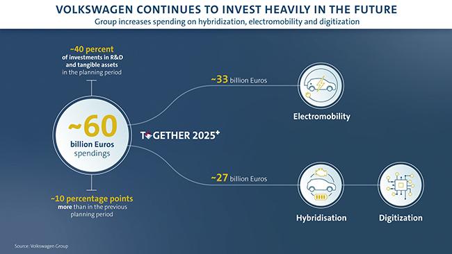 la estrategia del Grupo Volkswagen pasa por incrementar el gasto en vehículos eléctricos e híbridos, así como en digitalización.