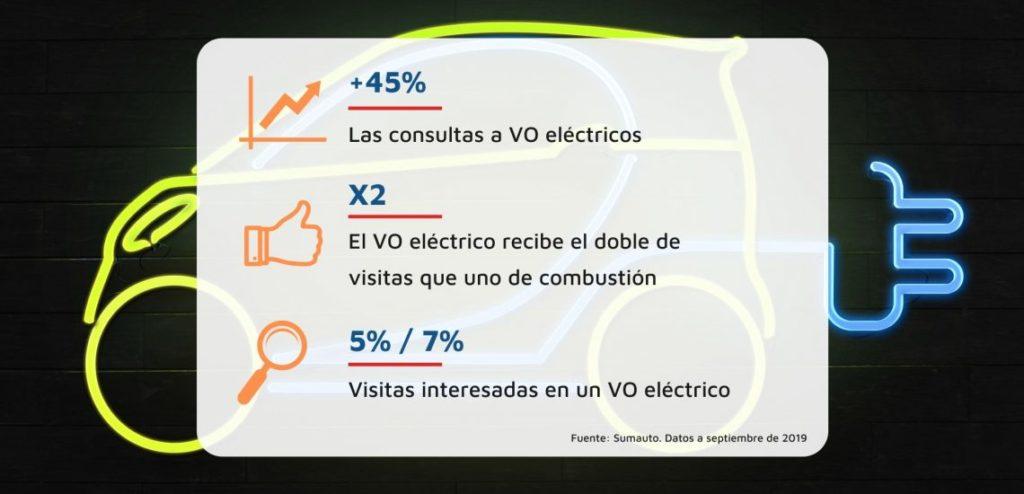 venta de vehículos eléctricos