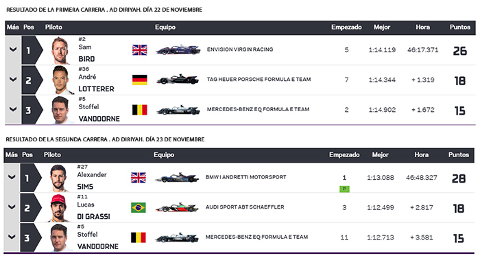 Resultados de las dos primeras carreras de la Fórmula E en Ad Diriyah.