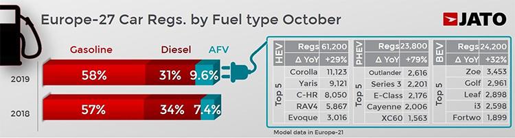 Ventas en octubre, en Europa, según tipo de combustible.